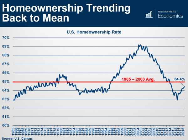 Homeownership-Trending-Graph.png